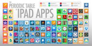 doink periodic table of apps by jenkins is a