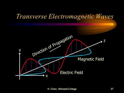 Are Light Waves Transverse by Communications Ee Ppt