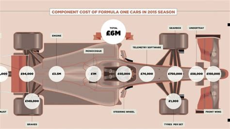 how much does it cost to race motocross how much does it cost to run a formula 1 team a whole lot
