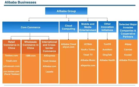 ebay business model which is actually a better business model alibaba ebay
