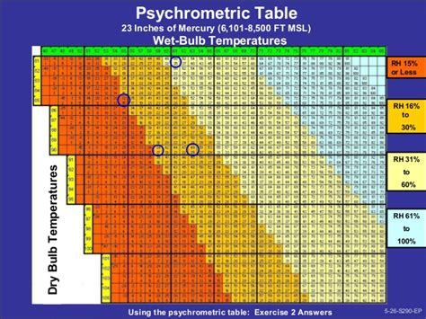 psychometric conversion table s290 unit 5