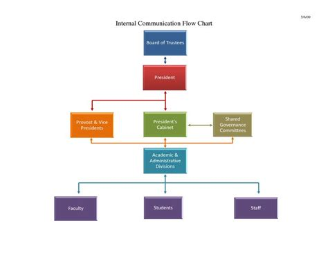 organizational flow chart template free communication flow chart template you gotta werk