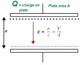 capacitor charging equation excel electricity and magnetism problem eletric field mardokay mosazghi brilliant
