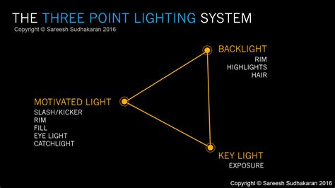 Three Lights by Why Is Three Point Lighting The Filmmaking Standard