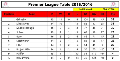 epl table goal king premier league report 7th may 2016 187 kings lynn rhc