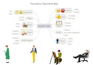 Design Your Own Floor Plan Online Free Personality Mind Map Free Personality Mind Map Templates