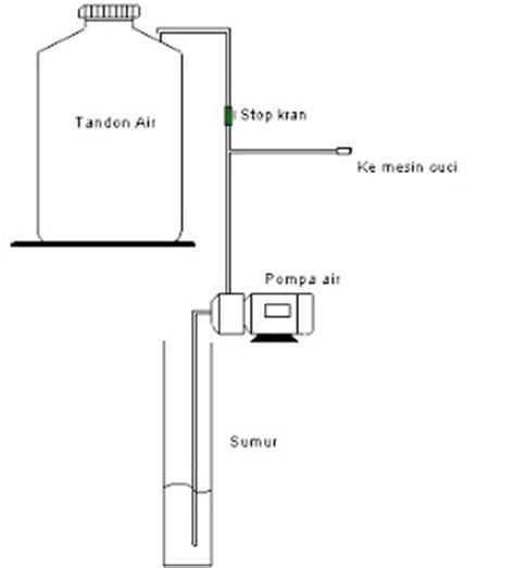 Mesin Cuci 1 Tabung All Merk pompa pendorong mesin cuci 1 tabung service pompa jakarta