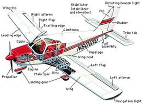 test of for aviation torrent aviation zalloadd