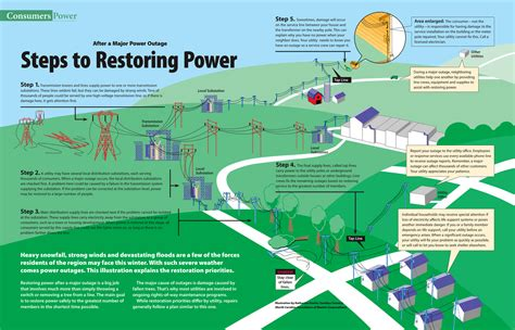 Live Line Operation And Maintenance Of Power Distribution Networks repair priorities consumers power inc
