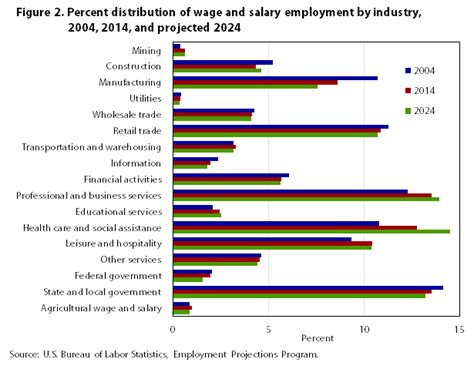 industry employment  output projections   monthly labor review  bureau  labor