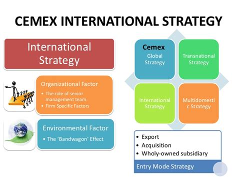 Global Perspective Outcomes Mba Harvard by Globalisation Of Cemex Harvard Solution