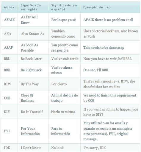 lista de abreviaciones mas comunes en ingles english - Listado De Preguntas Mas Frecuentes En Ingles