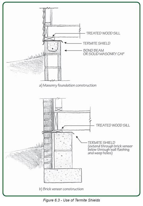 Install termite shields and use solid concrete or filled