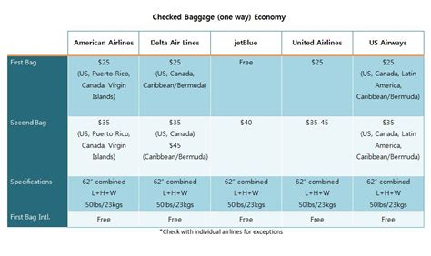 checked baggage size chart luggage traveling in style women s voices for change