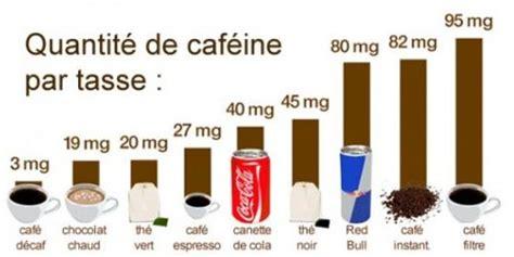 LA CAFEINE, ce qu'il faut savoir
