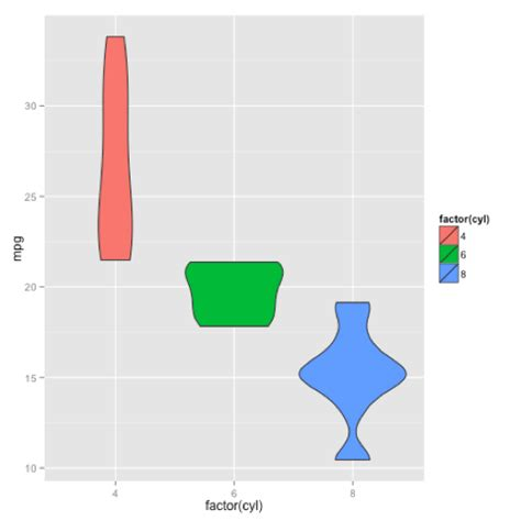 ggplot2 themes gallery the r graph gallery s top 5 most visited graph themes