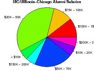 Uic Mba Grad Salary by The Of Illinois Chicago Studentsreview
