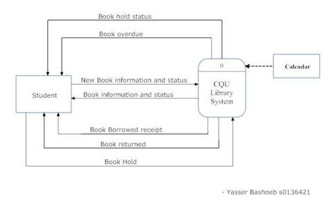 data flow diagram exle library management system uncategorized week1