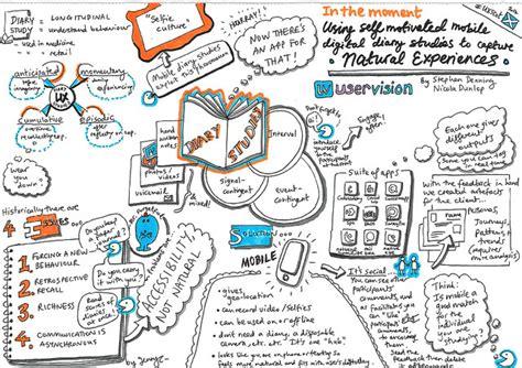 design practice journal reflective practice goes digital technology enhanced