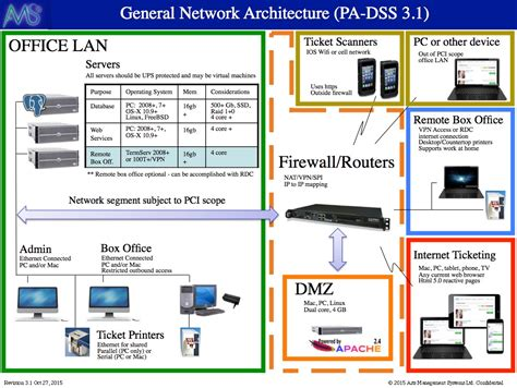 pci dss network diagram exle network diagram for pci compliance arts management systems