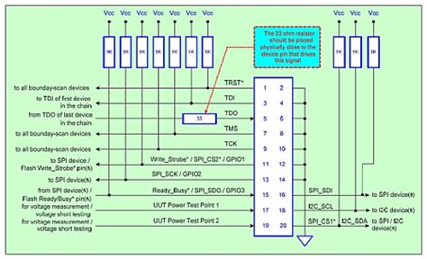 jtag design guidelines design for testability considerations boundary scan chain