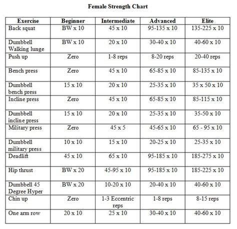 lifting weights chart for home strength workout