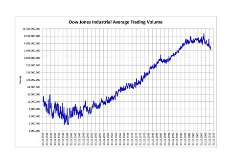 publish like a from mind to market volume 2 books file djia trading volume png wikimedia commons