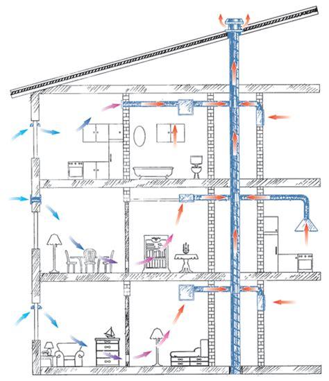 room to room ventilation system valeo bp 35 60 100