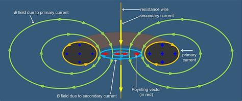 how to make a toroidal inductor toroidal inductors and transformers