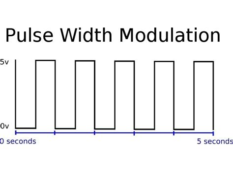 pulse width modulation induction motor pwm pulse explanation walnut innovation s