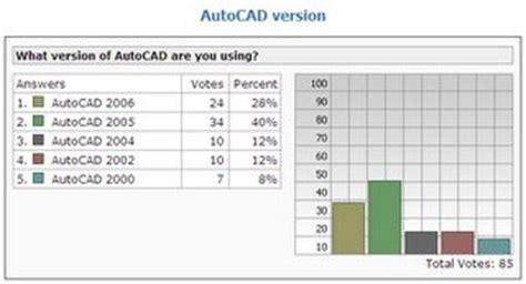 Autocad 2006 For Dummies objectarx dummies april 2005