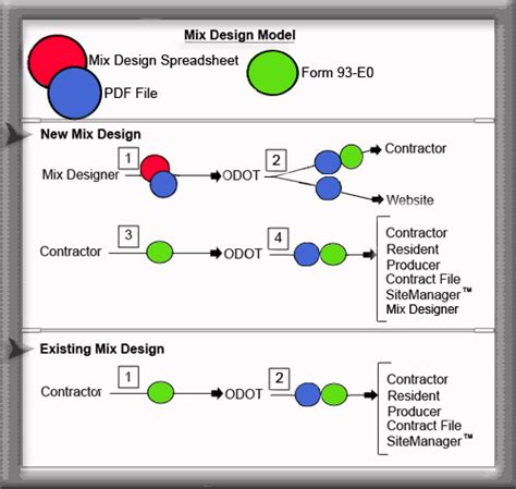 The Design Mix index of materials images