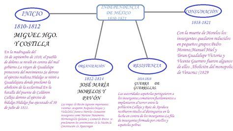 Independencia De Mexico Mapa Conceptual | la historia tec21 mapa conceptual quot independencia de m 201 xico quot