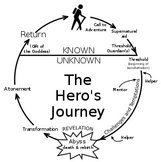 heroic quest pattern book the hero s journey the ultimate roadmap for self development
