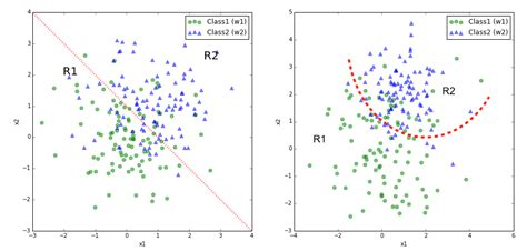 pattern classification online course predictive modeling supervised machine learning and