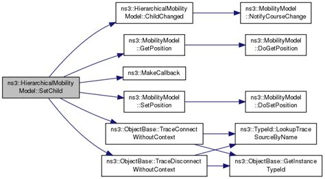 ns3 tutorial ad hoc ns 3 ns3 hierarchicalmobilitymodel class reference