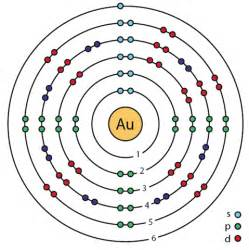 Au Protons File 79 Gold Au Enhanced Bohr Model Png Wikimedia Commons