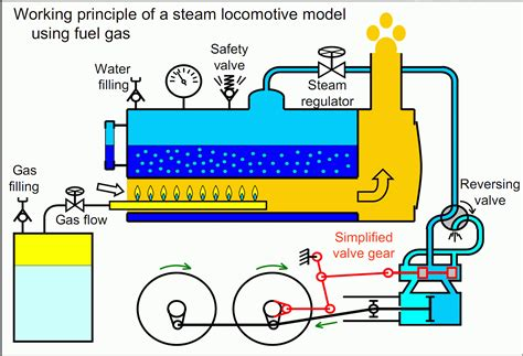 working of steam engine indicator diagram locomotive boiler diagram locomotive free engine image