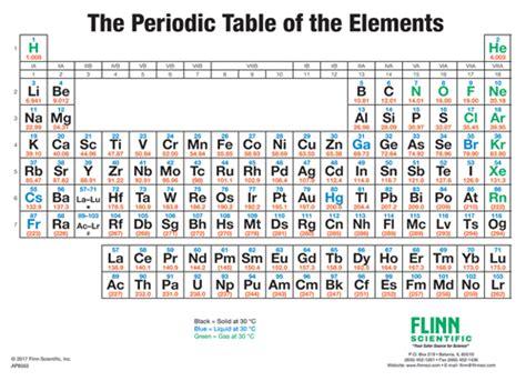 periodic table wall chart simplified flinn periodic table wall chart