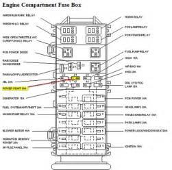 1997 ford ranger fuse box diagram truck part diagrams quot green quot ford ranger 1997