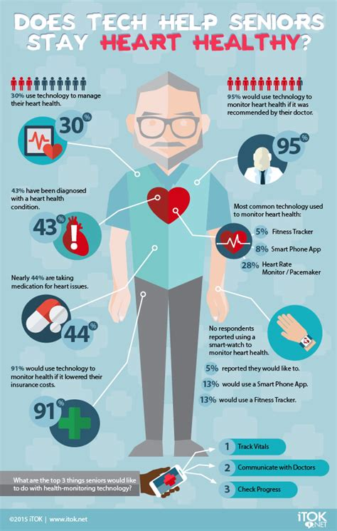 top home tech for seniors infographic can technology help keep your heart healthy