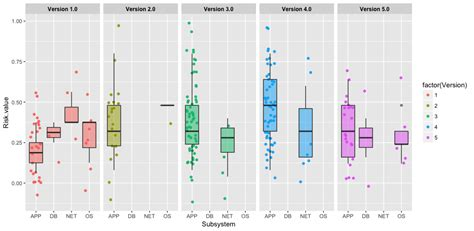 ggplot2 theme label ggplot2 r tailoring legend in ggplot boxplot leaves two
