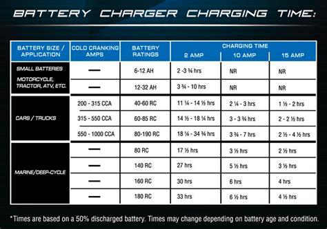 amazoncom schumacher ssc  ca ship  shore  amp speedcharge charger  battery