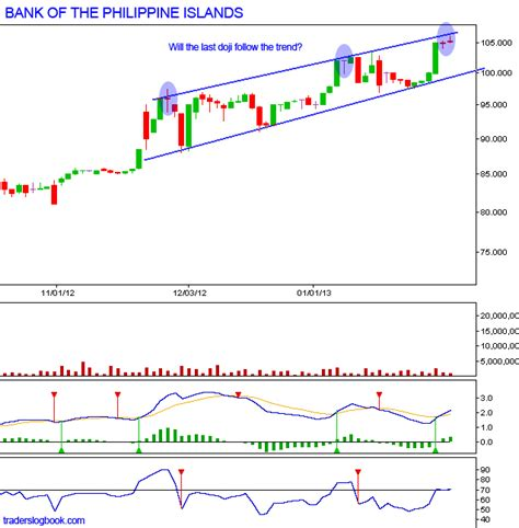 pse bank pse stock bank of the philippine islands bpi