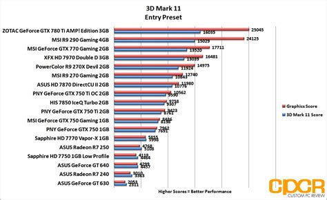 graphics bench review asus radeon r7 240 r7 250 graphics card custom