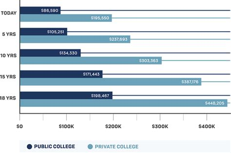 Trends In Mba Pricing 2016 by Cost Of College Collegecounts Advisor