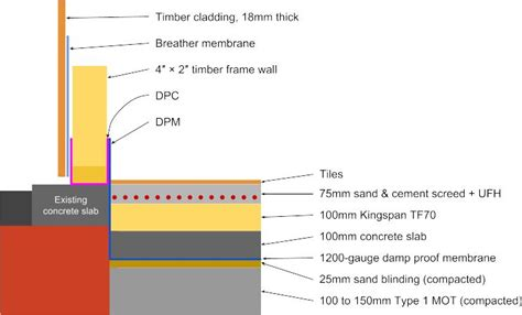 The Timber Frame Home Design Construction Finishing Pdf by Timber Frame External Wall In Garage Conversion Diynot