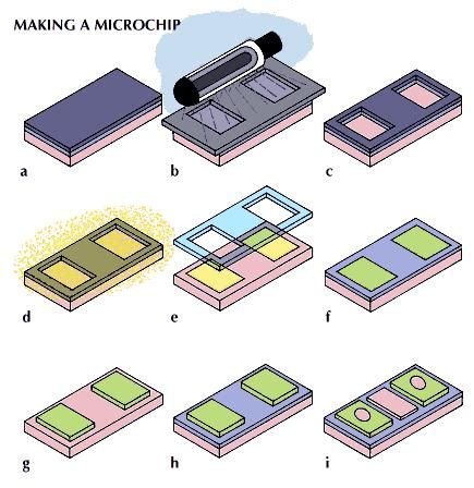 an integrated circuit manufacturer produces wafers that contain 18 chips 10 inventions that changed your world britannica