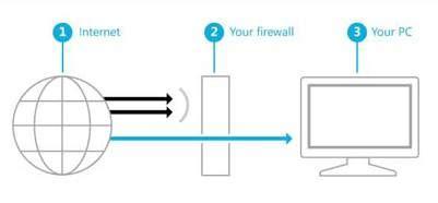 verifica porte aperte come controllare porte aperte su router firewall trick it