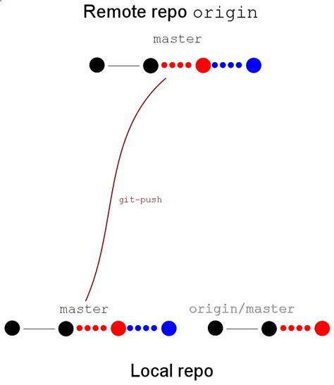 git tutorial origin master the universe of discourse git s rejected push error